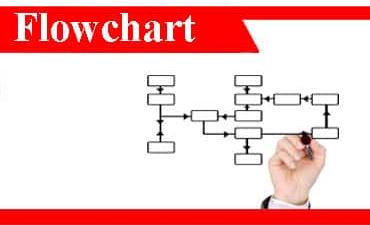 Flowchart adalah: fungsi, jenis, simbol, perbedaan, sistem